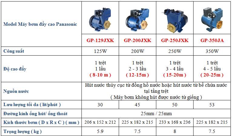 Cac-loai-bom-Panasonic.png (65 KB)